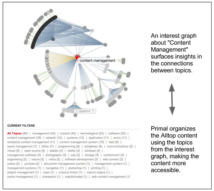 content-management-graph